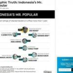 Ungguli Trump dan Putin, Jokowi Disebut Media Asing Pemimpin Terpopuler